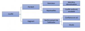 gestion3